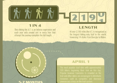 Appalachian Trail Infographics
